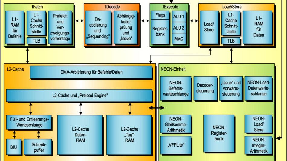 Bild 1. Der ARM Cortex A8 basiert auf der ARMv7-Architektur und ist der erste superskalare Prozessor der britischen Prozessorschmiede.