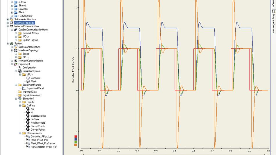 Bild 4. SystemDesk-Simulation zur Durchführung eines Software-Integrationstests für AUTOSAR-Software-Komponenten.