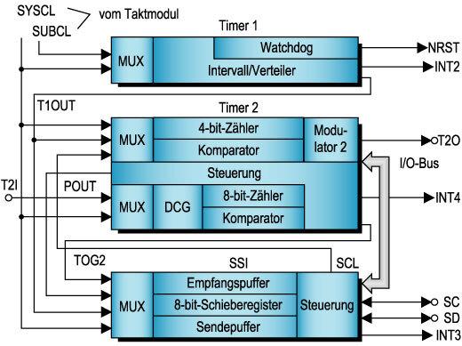 Bild 8 Das Timer-Modul umfasst zwei Timer, einen für Langzeitintervalle (Timer 1) und einen 8-bit-Timer mit 4-bit-Vorteiler.