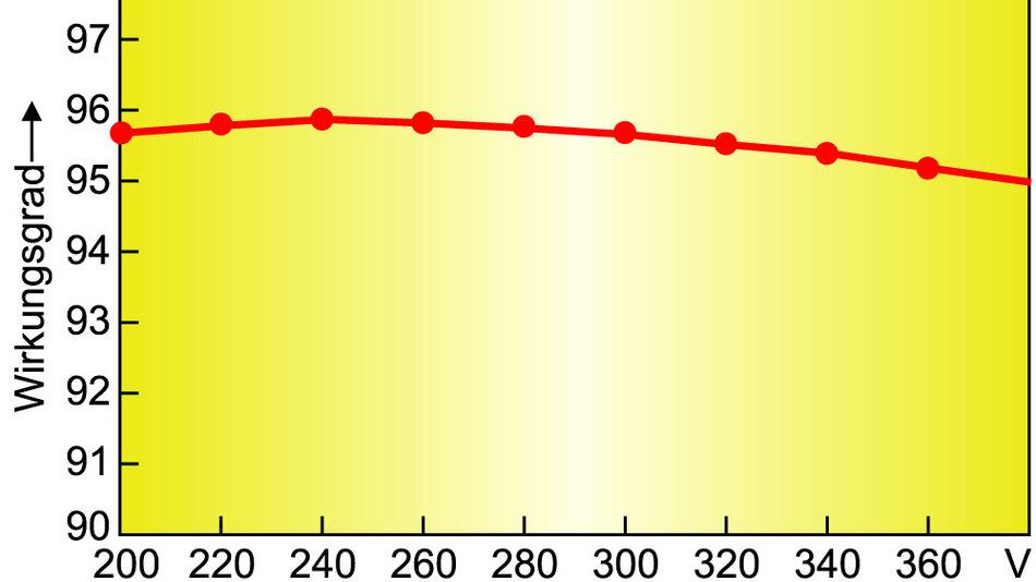 Bild 4. Das verlustlose Schaltverfahren in den Gleichspannungswandlern der ETG-Serie funktioniert unabhängig vom Arbeitspunkt und sorgt so über den ganzen Betriebsspannungsbereich von 200 V bis 380 V für einen gleichmäßig hohen Wirkungsgrad über 95 Prozent.