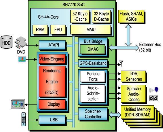Bild 4. Mit einer leistungsfähigen 3D-Grafikunterstützung sowie einer großen Palette von I/O-Blöcken implementiert der SH7770 das neue modulare SH-X-Konzept für Ein-Chip-Car-Multimedia-Systeme.