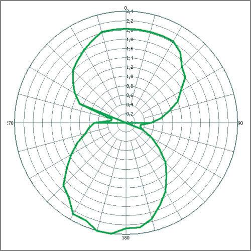 Bild 1: Rotationsdiagramm für die Lesereichweite eines typischen Dipol-Tag an einem Objekt. Die Form der Acht (8) zeigt, dass der Tag von der Stirnseite kaum lesbar ist (Taille der 8).