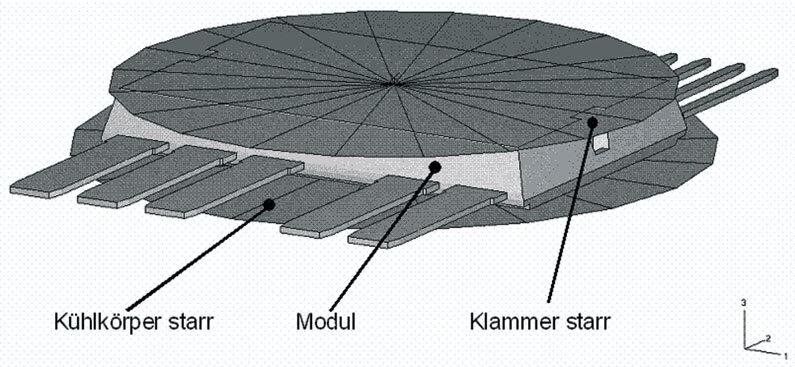 Bild 3: Das FE-Modell der Anordnung besteht aus Volumenelementen