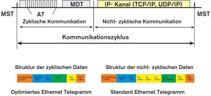 Zyklische und nicht zyklische Kommunikation bei Sercos-III: Die optimierten Ethernet-Telegramme beinhalten gegenüber dem Standard-Ethernet-Telegramm keine Sender-/Empfänger-Adressen und besitzen eine kürzere Prüfsumme
