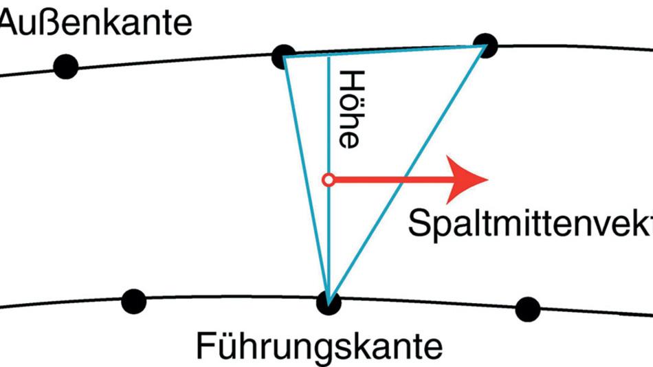 Ein Punkt auf der Führungskante bildet mit zwei Punkten auf der Außenkante ein Dreieck. Mit Hilfe der Höhenlinie wird ein mittig liegender Vektor in Spaltrichtung berechnet.