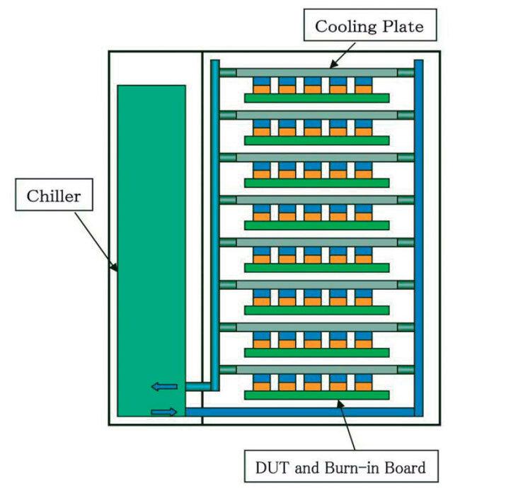 Bild 2. Schema der Burn-in-Systemfamilie »B7500« mit integriertem Heiz-/ Kühlsystem zur Temperaturkontrolle jedes individuellen Bauteils