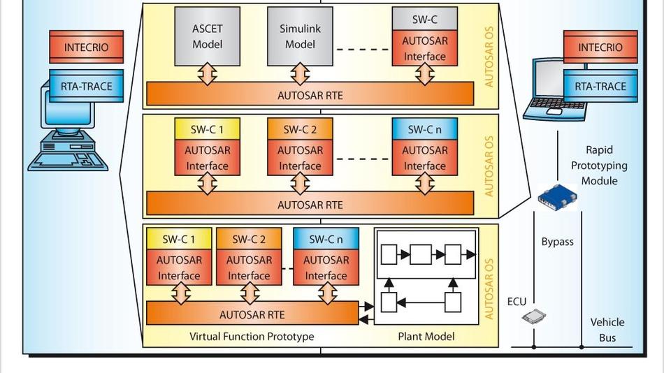 Bild 4. Virtuelle Integration von Software-Komponenten mit INTECRIO am PC (links). Mit Hilfe von Simulationen der Regelstrecke (unten Mitte) lässt sich die integrierte Funktion am PC testen. Anschließend kann diese mit einem Rapid-Prototyping-Modul in der realen Umgebung validiert werden (rechts). Der Software-Logikanalysator RTA-TRACE überwacht die Betriebssystem-Tasks und analysiert das Echtzeit-Verhalten.