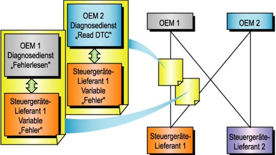 Bild 1. ODX im Beziehungsnetzwerk zwischen Fahrzeug- und Steuergeräte-Herstellern. (alle Bilder: Softing)