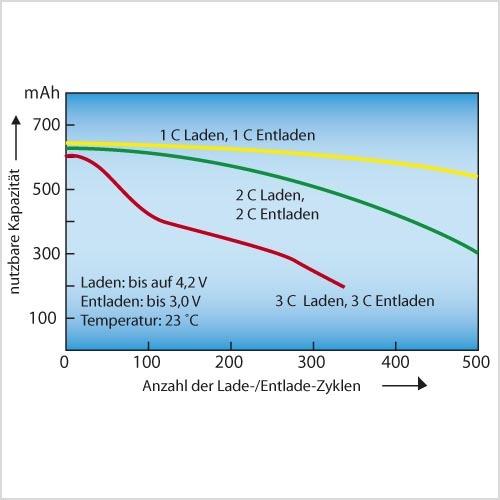 Bild 1. Langlebigkeit eines Lithiumion-Akkus als Funktion von Ladeund Entladestromstärke: Schonende Ladung und Entladung belasten den Akku weniger und verlängern die Zykluslebenszeit.