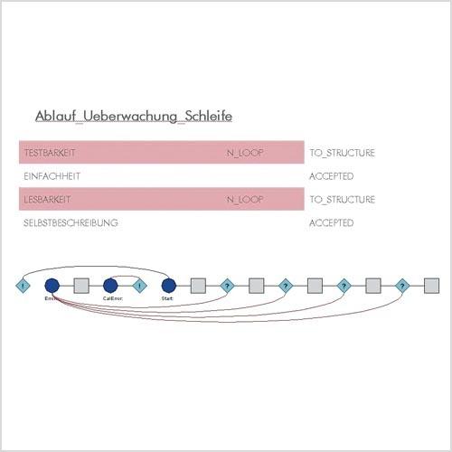Bild 1: Beispiel für die Beschreibung der Qualität eines Moduls und seines Kontrollflusses. Die verletzten Qualitätskriterien sind rot markiert.