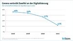 Immer weniger Unternehmen bezweifeln den Nutzen der Digitalisierung