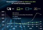 Canalys: Wachstumsraten im PC-Markt Q1 2021