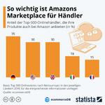 So wichtig ist Amazons Marketplace für Händler