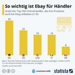 So wichtig ist Ebay für Händler