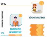 Investitionen in neue Technologien kommen hauptsächlich den Angestellten in den Büros zugute (Bild: Beekeeper AG)