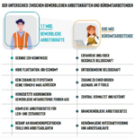 Gewerbliche Arbeitskräfte haben andere Bedürfnisse als Büroangestellte (Bild: Beekeeper AG)