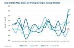 Drucker-Absatz über die deutsche Distribution nach Produktkategorien, Veränderung gegenüber dem Vorjahreszeitraum in Prozent