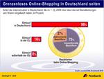 Deutsche Onlineshopper kaufen selten im Ausland ein
