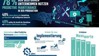 Eine von Reichelt Elektronik in Auftrag gegebene Umfrage kommt zu dem Ergebnis, dass Predictive Maintenance sich in der deutschen Industrie etabliert.