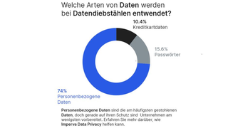 kompromittierte Datensätze