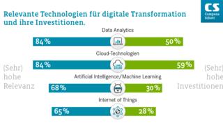 Der Future IT Report 2021 der Universität Duisburg-Essen und der Management- und Technologieberatung Campana & Schott gibt einen Gesamtüberblick über die aktuellen Auswirkungen der digitalen Transformation auf Unternehmen im deutschsprachigen Raum.