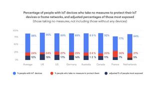 Eine Studie von NordVPN zeigt, dass Nutzer die Sicherheit ihrer IoT-Geräte nicht ernst nehmen