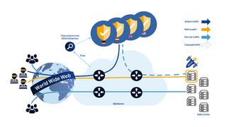 Traffic Flow über die DDoS-Plattform