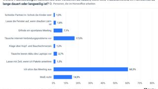 Mehr als die Hälfte der Befragten sitzen langweilige Calls offenbar einfach aus (60 Prozent). Eine Alternative zu Multitasking und Geduld ist jedoch die vorzeitige Flucht aus der Videokonferenz.