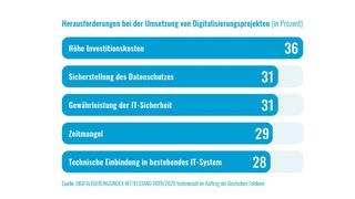 Herausforderungen Digitalisierung