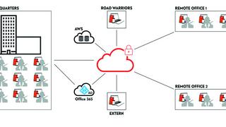 File-Service-Konzept