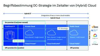 Zusammenspiel von Cloud-, Colocation und eigenem Rechenzentrum