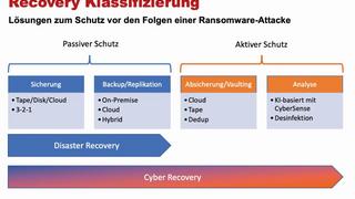 Klassifizierung von Disaster Recovery und Cyber Recovery.