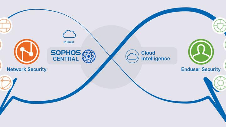 Sophos-Platform-Strategy